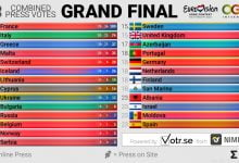 Napoved stavnice finale 22-05-2021 ob 14. uri
