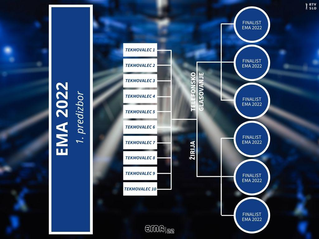 Ema 2022